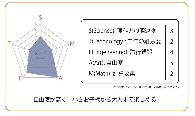 つくるまなぶ京都町家科学館 オンデマンド教材学習チャート「ピンボールでつくるまなぶ!」 自由度が高く、試行錯誤しながら作品を作り上げていける。